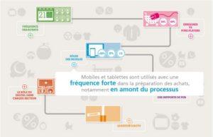 Infographie bonial consommation connectée